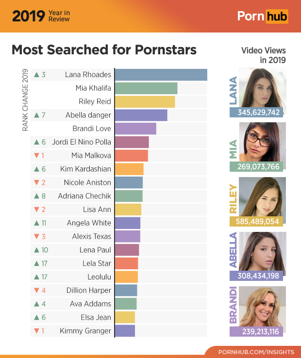 Most-Searched Pornstars of 2019